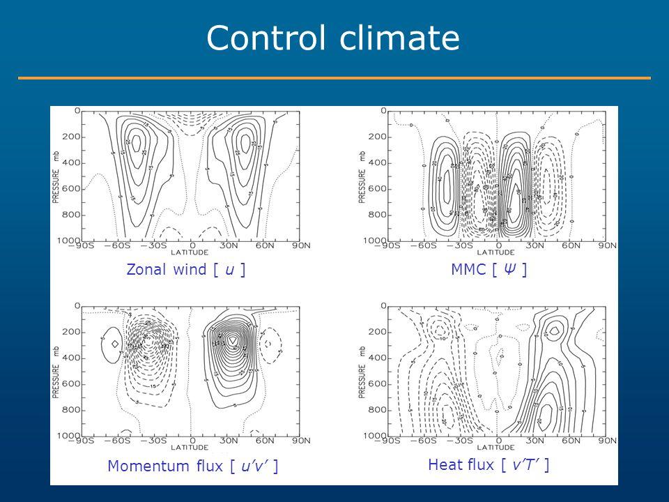 Control climate Zonal wind [ u ] MMC [ Ψ ] Momentum flux [ u'v' ]